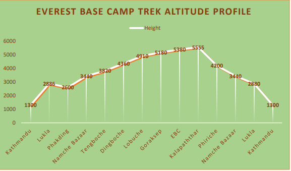 Everest Base Camp Altitude Map