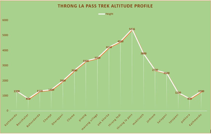 throng la pass altitude map